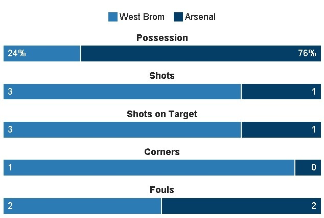 West Brom vs Arsenal (3-1): Ac mong bong bong hinh anh 14