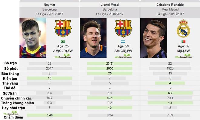 Huyen thoai chi ra cai ten hay hon Ronaldo, Messi hien tai hinh anh 2