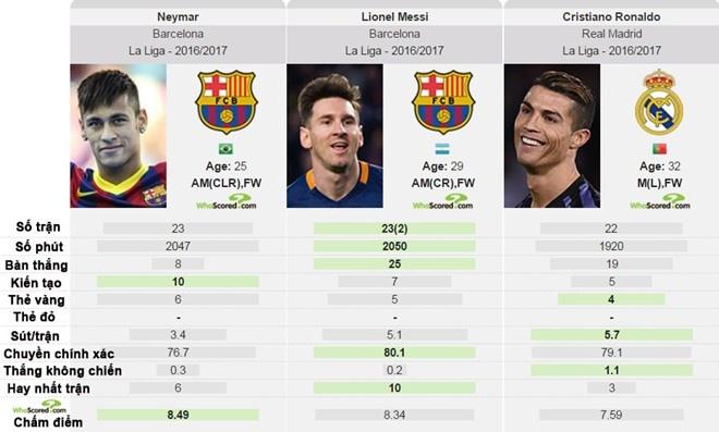 Neymar buc boi vi bi so sanh voi Messi, Ronaldo hinh anh 2