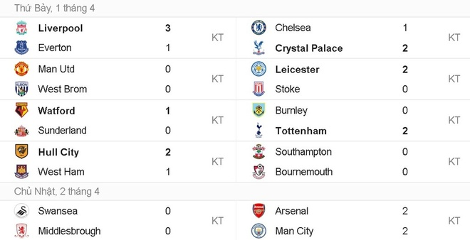 Martial, Lukaku dan dau doi hinh te nhat vong 30 Premier League hinh anh 13