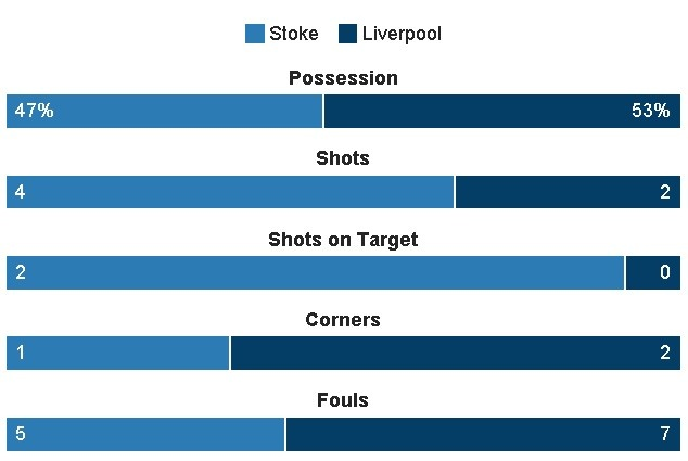 Stoke vs Liverpool (1-2): 'The Kop' ghi 2 ban trong 2 phut hinh anh 18