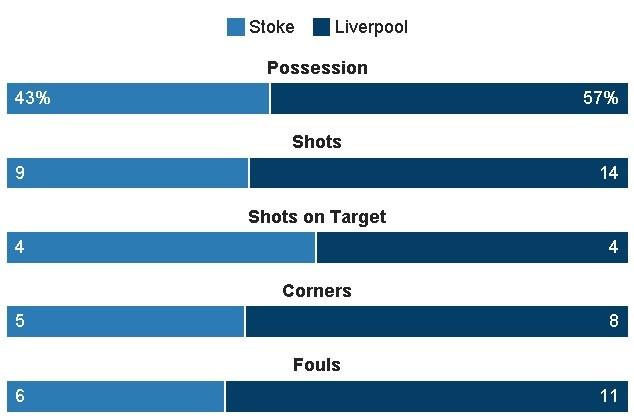 Stoke vs Liverpool (1-2): 'The Kop' ghi 2 ban trong 2 phut hinh anh 28