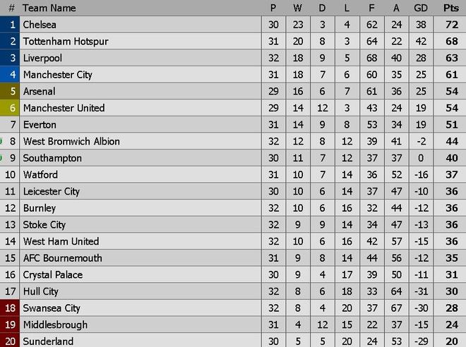 Stoke vs Liverpool (1-2): 'The Kop' ghi 2 ban trong 2 phut hinh anh 1
