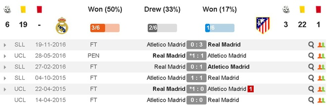 Ronaldo cung dong doi vui dua truoc derby Madrid anh 10