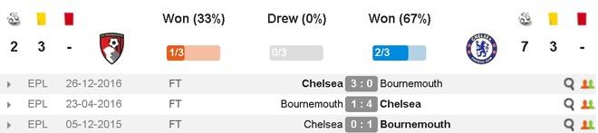 AFCB vs Chelsea (1-3): Alonso sut phat dep mat hinh anh 6