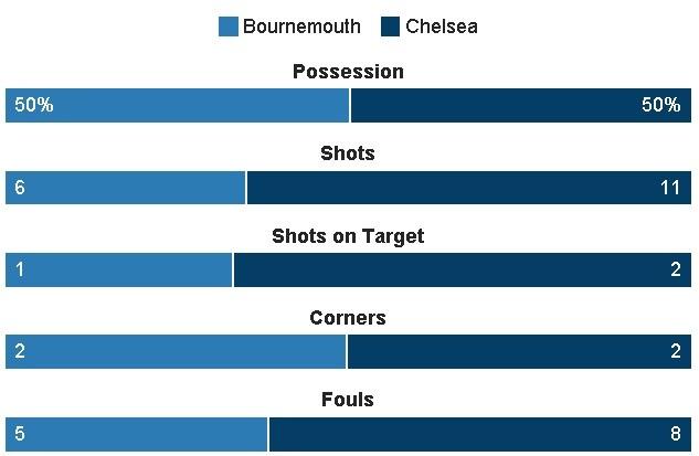 AFCB vs Chelsea (1-3): Alonso sut phat dep mat hinh anh 20