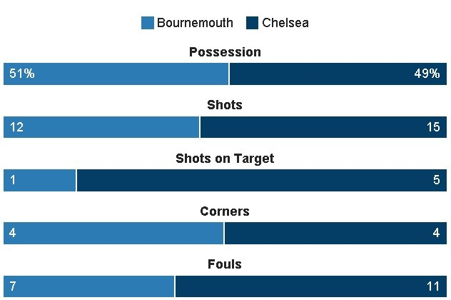 AFCB vs Chelsea (1-3): Alonso sut phat dep mat hinh anh 25