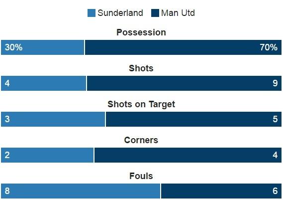 Sunderland vs Man Utd (0-3): Ibra kien tao, Rashford lap cong hinh anh 19