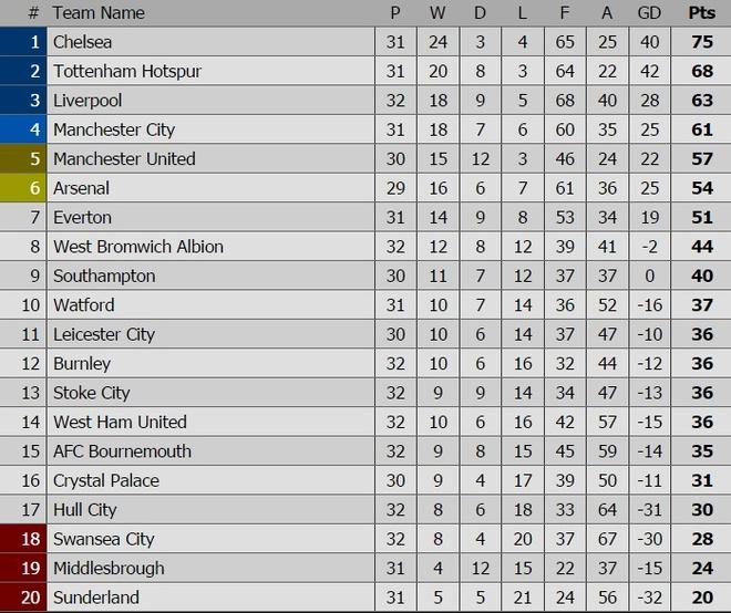 Sunderland vs Man Utd (0-3): Ibra kien tao, Rashford lap cong hinh anh 1