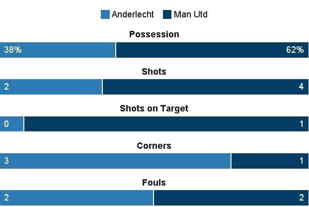 MU vs Anderlecht anh 14