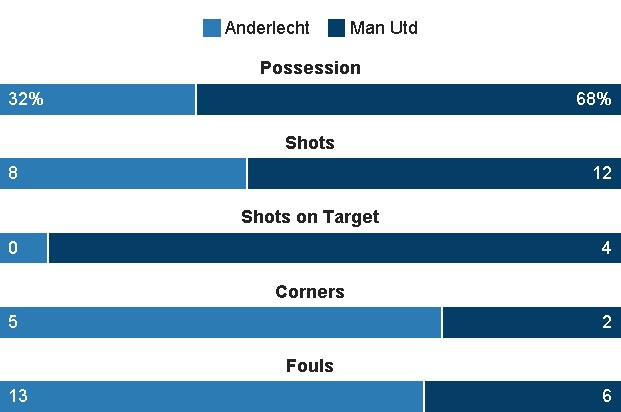 MU vs Anderlecht anh 18
