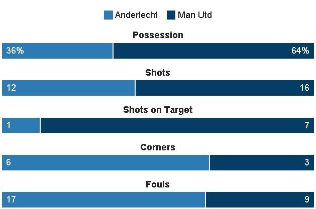 MU vs Anderlecht anh 23