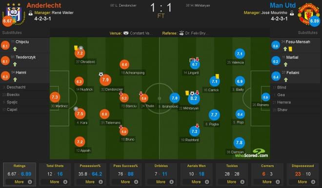 MU vs Anderlecht anh 1