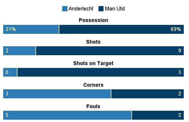 MU vs Anderlecht anh 17