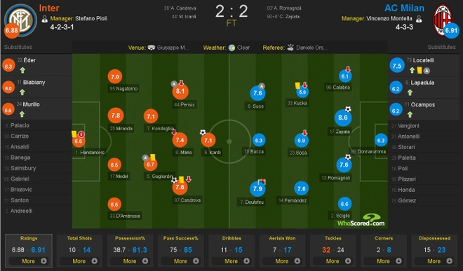 Bo doi trung ve Milan khien Inter om han o tran derby thu 166 hinh anh 11
