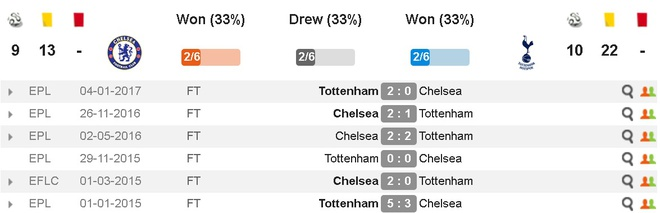 Chelsea vs Tottenham (4-2): Khoanh khac sieu sao hinh anh 5