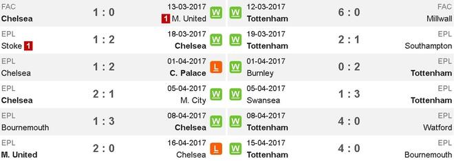 Chelsea vs Tottenham (4-2): Khoanh khac sieu sao hinh anh 6