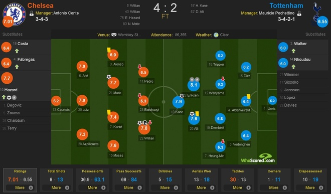 Chelsea vs Tottenham (4-2): Khoanh khac sieu sao hinh anh 1