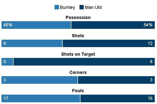 truc tiep MU vs Burnley anh 31