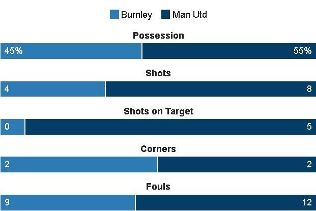 truc tiep MU vs Burnley anh 25