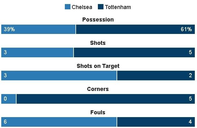 Chelsea vs Tottenham (4-2): Khoanh khac sieu sao hinh anh 19