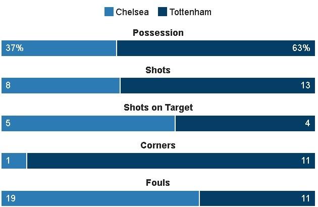 Chelsea vs Tottenham (4-2): Khoanh khac sieu sao hinh anh 22
