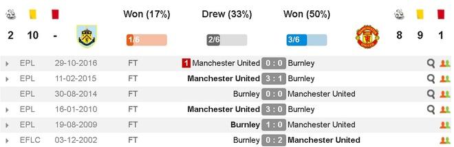 truc tiep MU vs Burnley anh 6