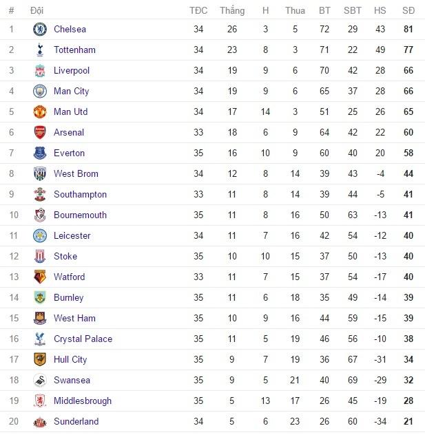 'Toi do' cua MU vao doi hinh tieu bieu vong 35 Premier League hinh anh 13