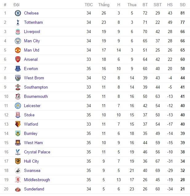 Arsenal thong tri doi hinh te nhat vong 35 Premier League hinh anh 13
