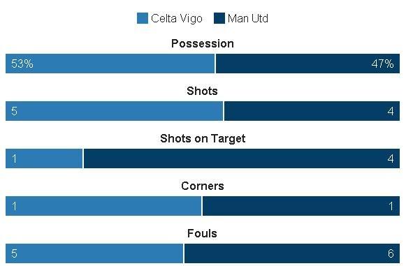Truc tiep Celta vs Man Utd anh 21