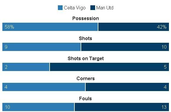 Truc tiep Celta vs Man Utd anh 27