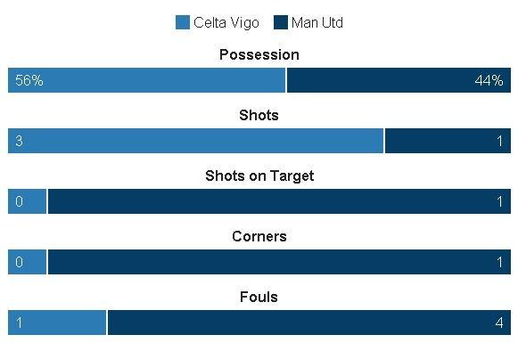 Truc tiep Celta vs Man Utd anh 16