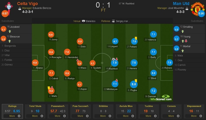 Truc tiep Celta vs Man Utd anh 1