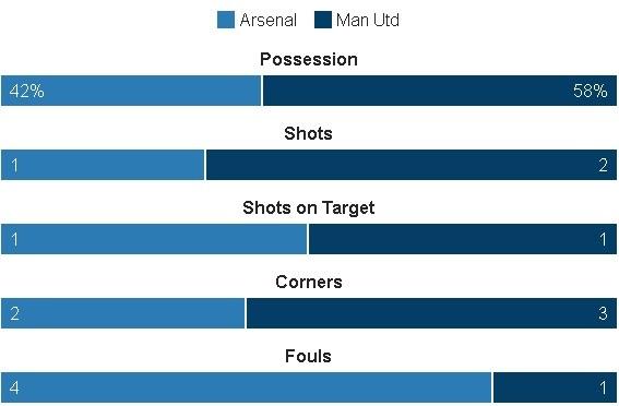 Truc tiep Arsenal vs MU anh 21