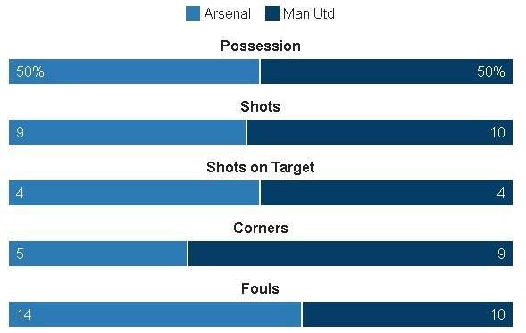 Truc tiep Arsenal vs MU anh 36