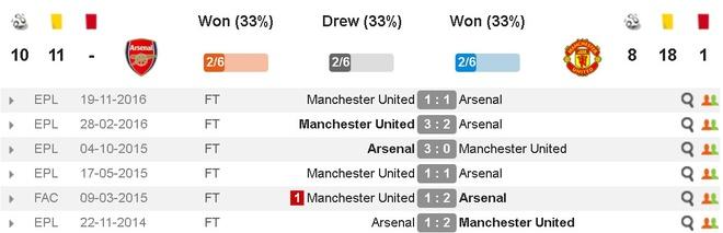 Truc tiep Arsenal vs MU anh 8