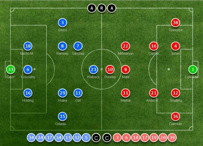 Truc tiep Arsenal vs MU anh 7