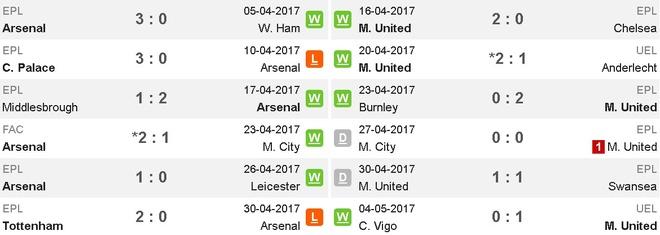 Truc tiep Arsenal vs MU anh 9