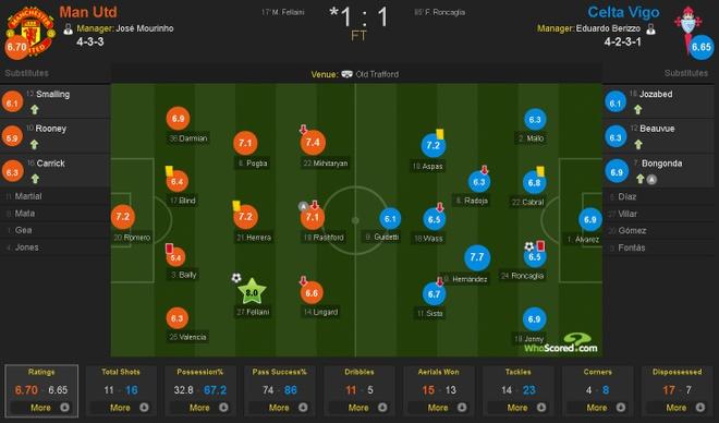 Fellaini toa sang dua MU vao chung ket Europa League hinh anh 3