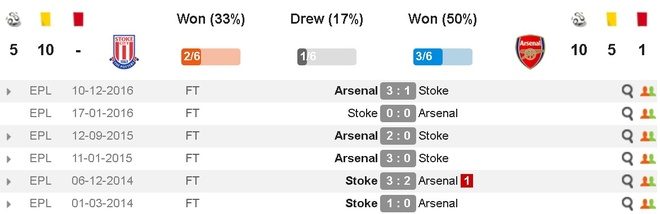 Giroud lap cu dup dua Arsenal tien sat top 4 hinh anh 5