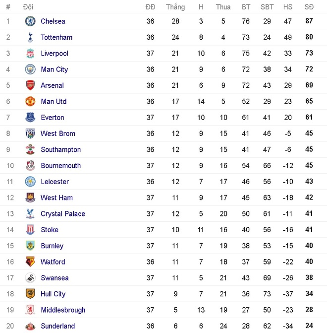 Hai sao Man Utd vao doi hinh te nhat vong 37 Premier League hinh anh 13