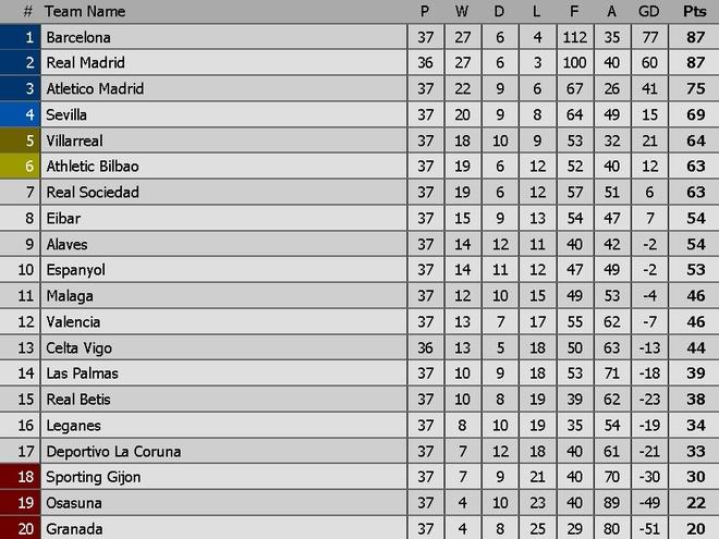 Real vs Sevilla (4-1): Ronaldo lap cu dup hinh anh 1