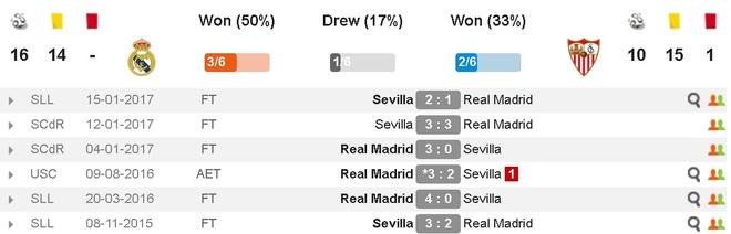 Real vs Sevilla (4-1): Ronaldo lap cu dup hinh anh 5