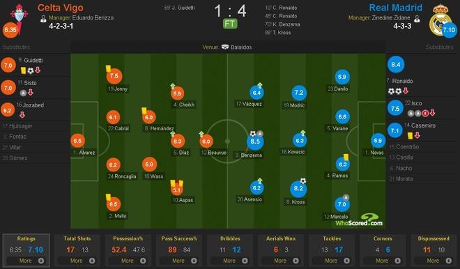 Ronaldo lap cu dup, Real cham mot tay vao chuc vo dich La Liga hinh anh 13