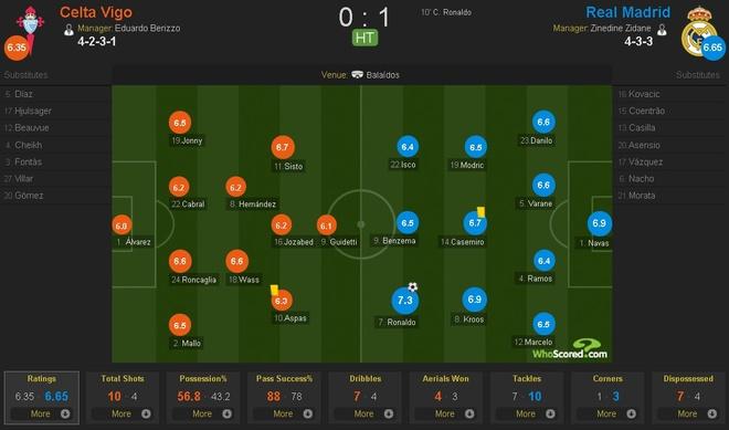 Ronaldo lap cu dup, Real cham mot tay vao chuc vo dich La Liga hinh anh 10