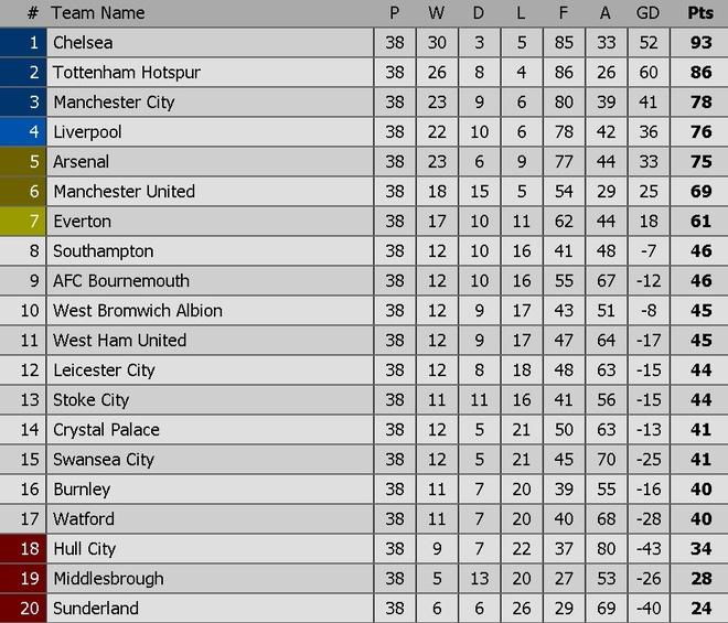 Nhung thong ke 'dien ro' ve Premier League 2016/17 hinh anh 18