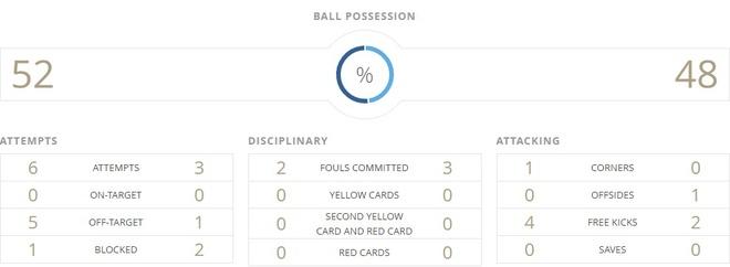 U20 Uruguay vs U20 Nam Phi (0-0): An mieng tra mieng hinh anh 8