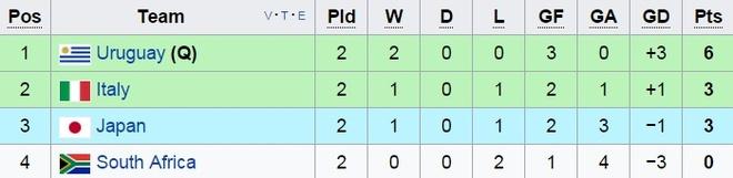 U20 Uruguay vs U20 Nam Phi (0-0): An mieng tra mieng hinh anh 4