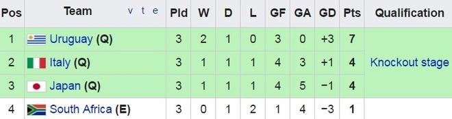 U20 Uruguay vs U20 Nam Phi (0-0): An mieng tra mieng hinh anh 1