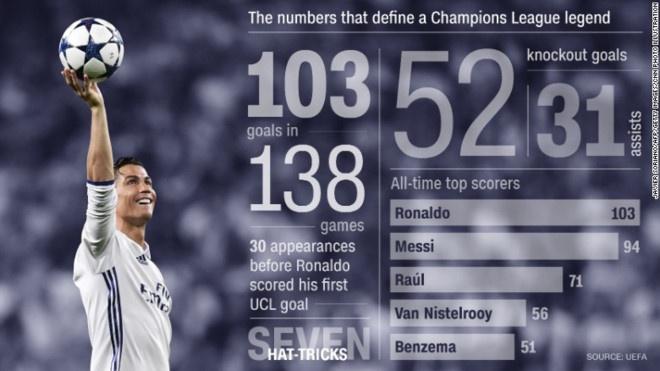 Ronaldo duoc khich le truoc chung ket Champions League hinh anh 7